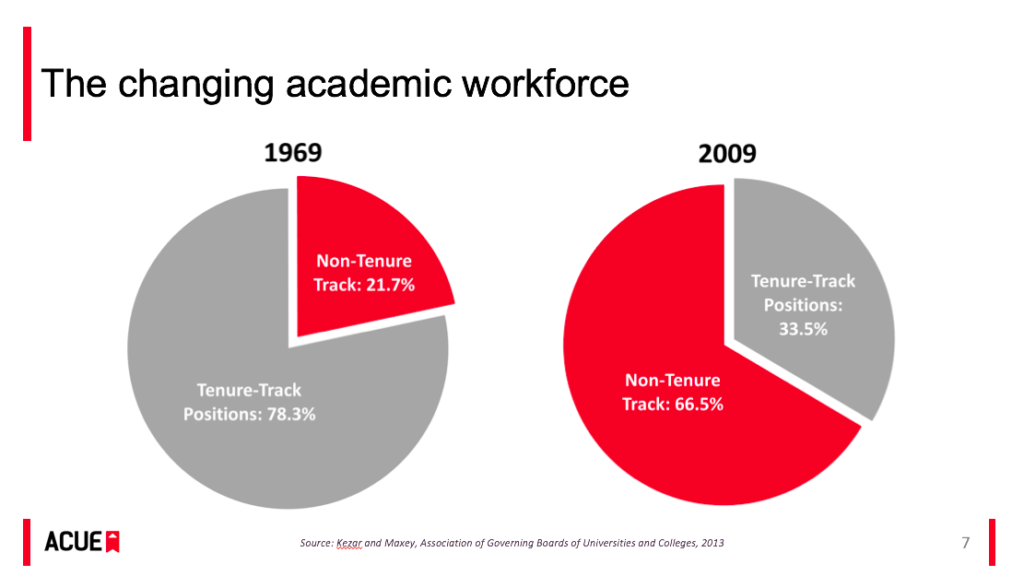 Changes to the academic workforce
